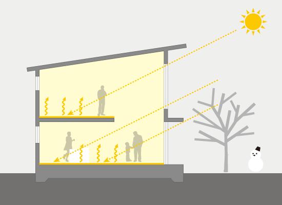 日射熱利用で冬を暖かくすごす